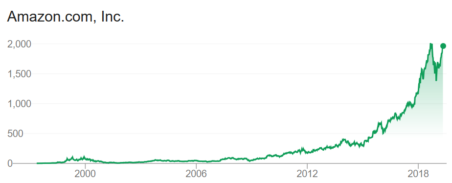 Amazon Share Price 20190506