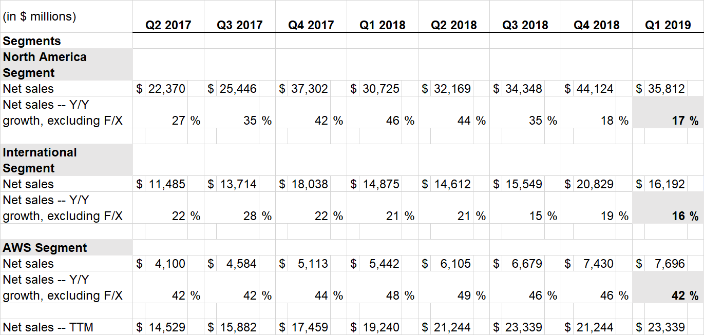 Amazon results by region until Q1 2019