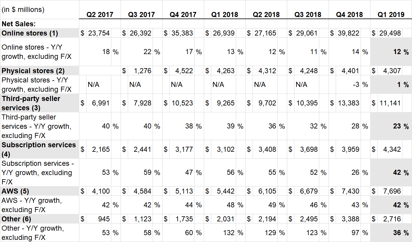 Amazon results by segment until Q1 2019