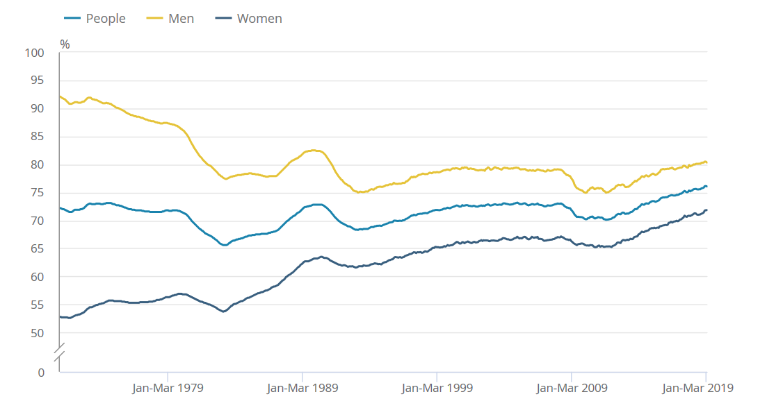 UK Employment by Gender until March 2019