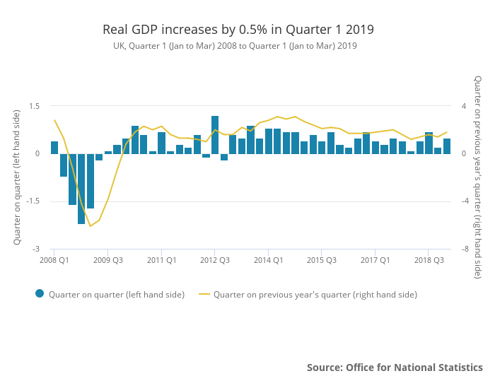 UK GDP upto Q1 2019
