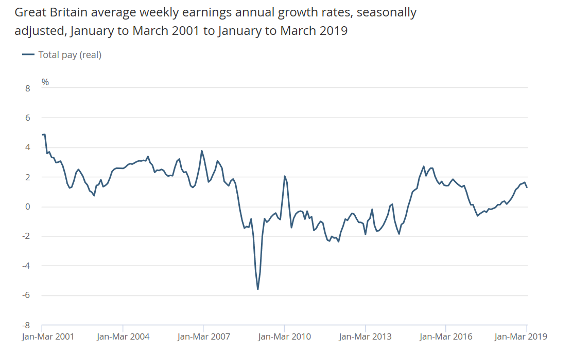 UK Real Wage Growth until March 2019