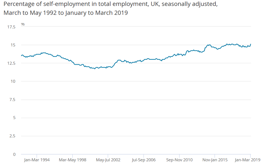 UK Self Employment until March 2019
