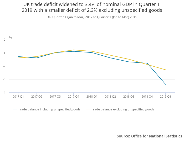 UK Trade deficit as percentage of nominal GDP 2017 to 2019