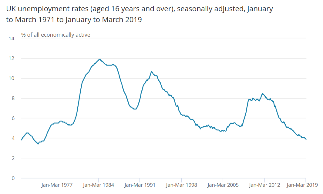 UK unemployment rate until March 2019