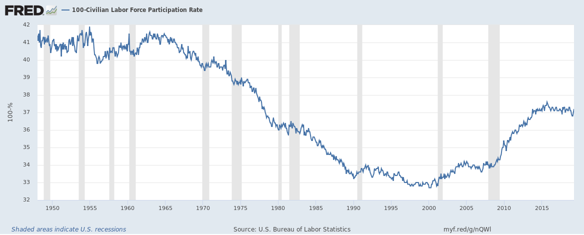 US 100 minus civilian labour force participation rate upto April 2019