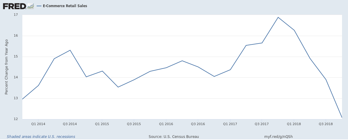 US E-Commerce Retail Sales until Q4 2018