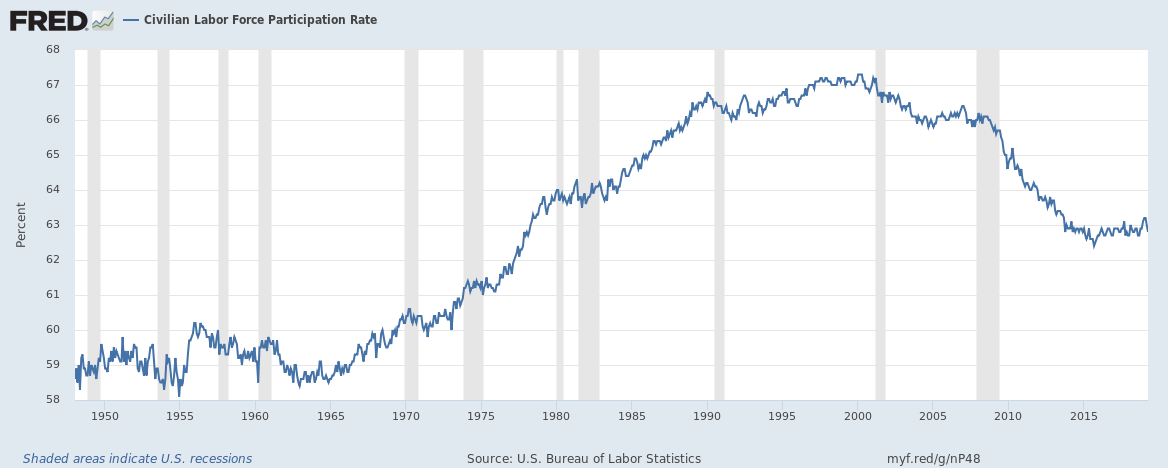 US civilian labour force participation rate upto April 2019