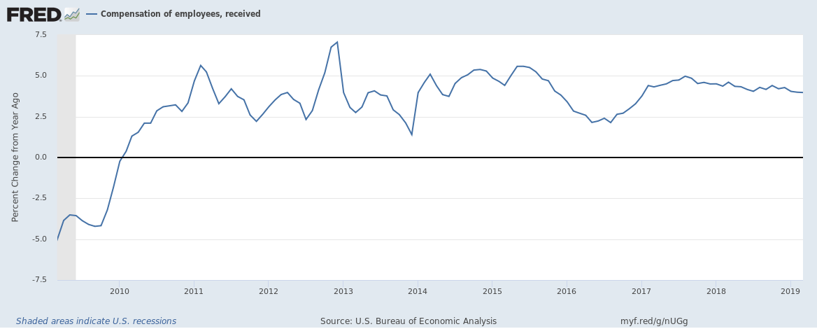 US compensation of employees annual growth up to Q1 2019