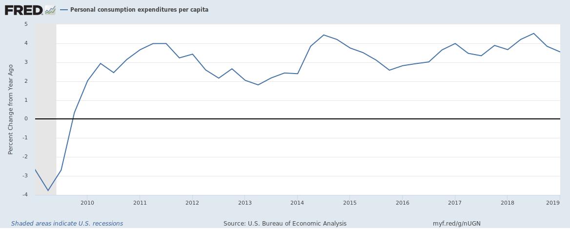 US personal consumption expenditure per capita up to Q1 2019