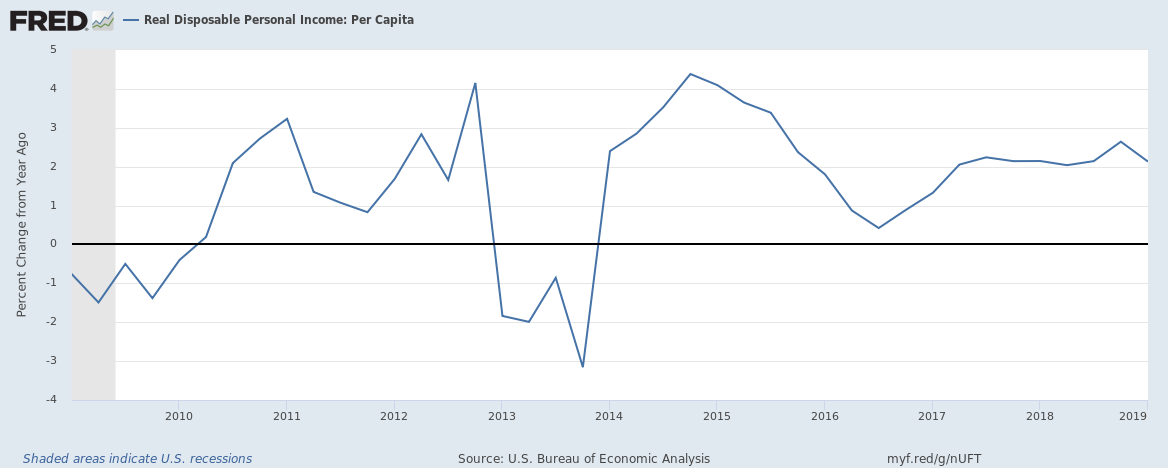 US real disposable person income per capita upto Q1 2019