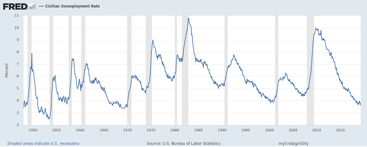 US unemployment rate upto April 2019