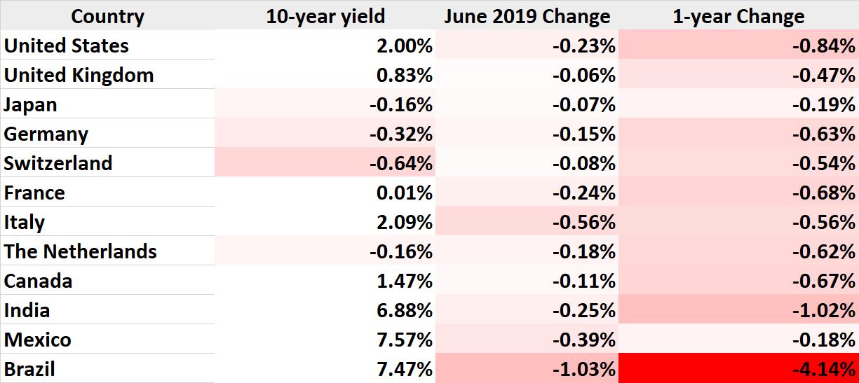 Global Bond Yields June 2019