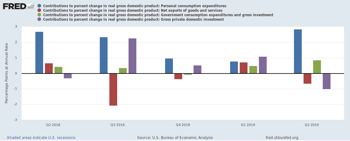 Contributions to US GDP Q2 2019