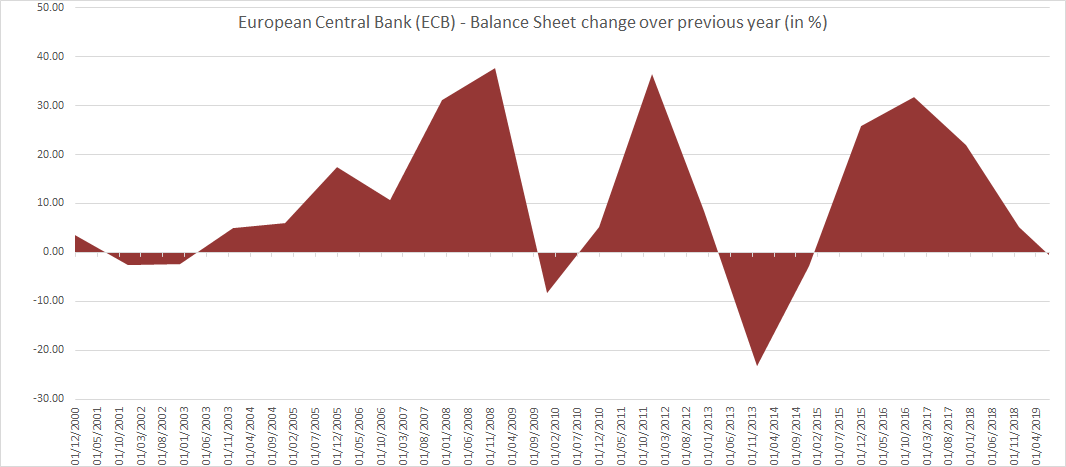 ECB Balance Sheet change over previous year until July 2019