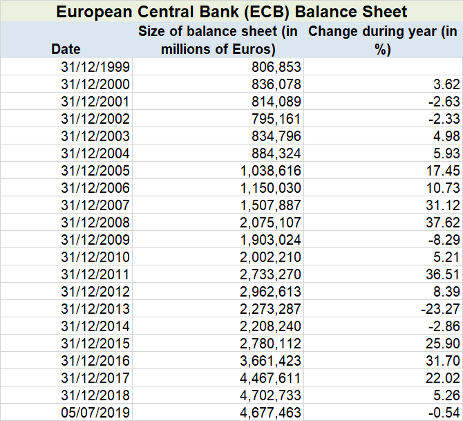 ECB Balance Sheet until July 2019 table