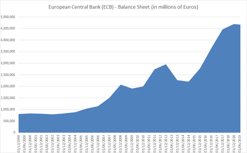 ECB Balance Sheet until July 2019