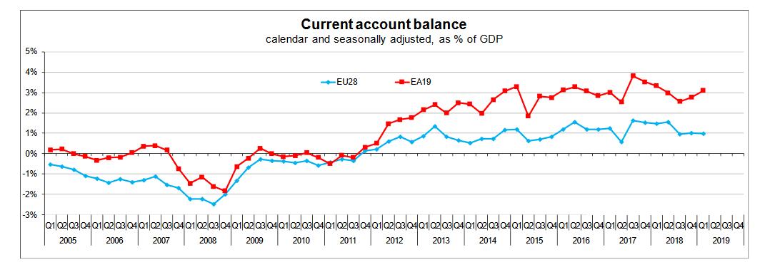 EU Current Account balance till Q1 2019 chart