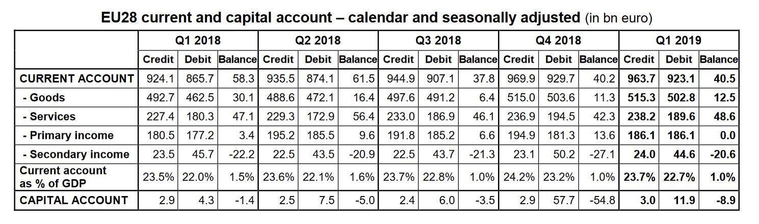 EU Current Account balance till Q1 2019 table