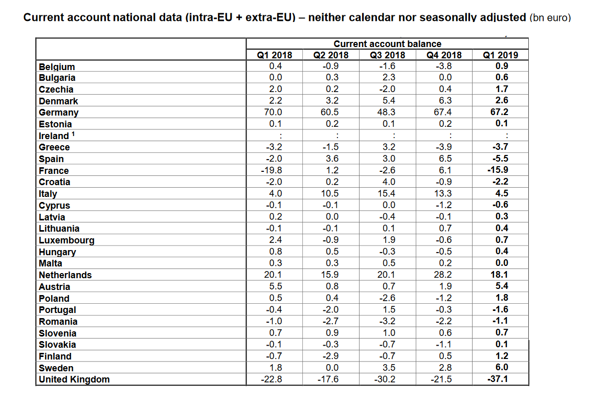 EU Current Account data by country Q1 2019