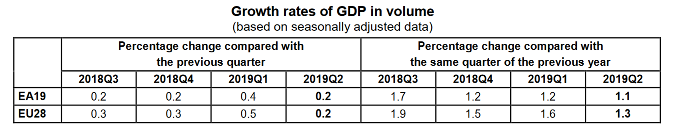 EU Eurozone Q2 2019 GDP growth
