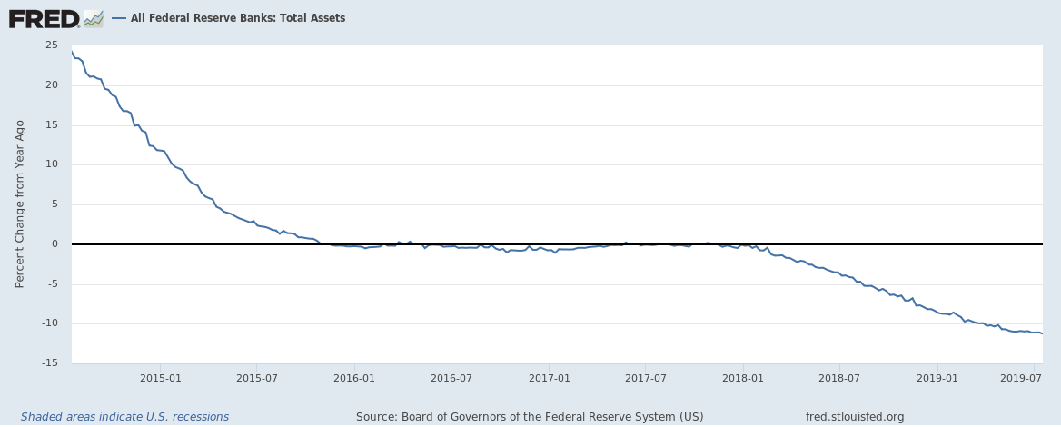 Federal Reserve Annual Change in Assets 5 year view