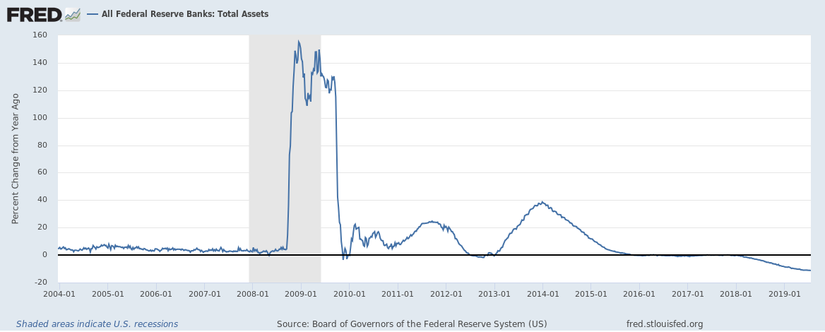 Federal Reserve Annual Change in Assets