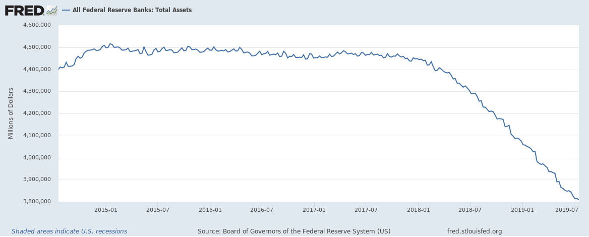 Federal Reserve Balance Sheet until July 2019 5 year view