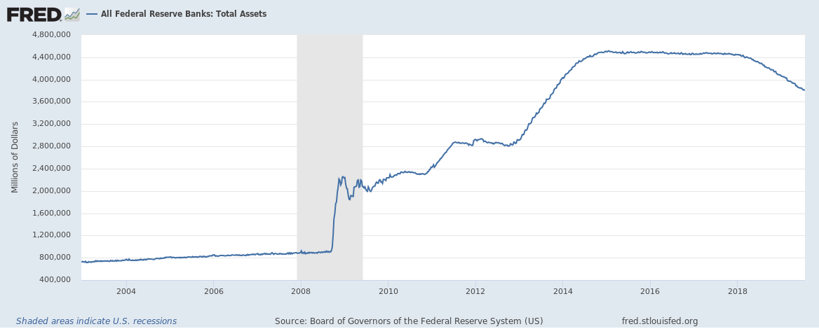 Federal Reserve Balance Sheet until July 2019
