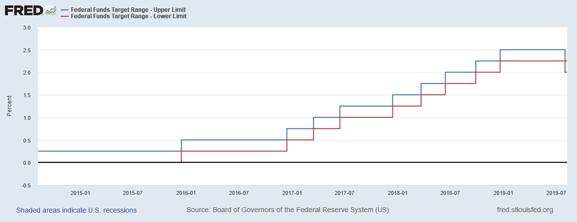 Federal Reserve target rate August 2019