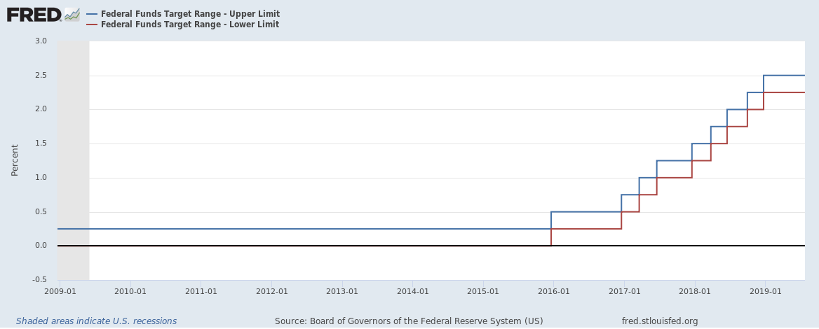 Federal Reserve target rate until July 23 2019
