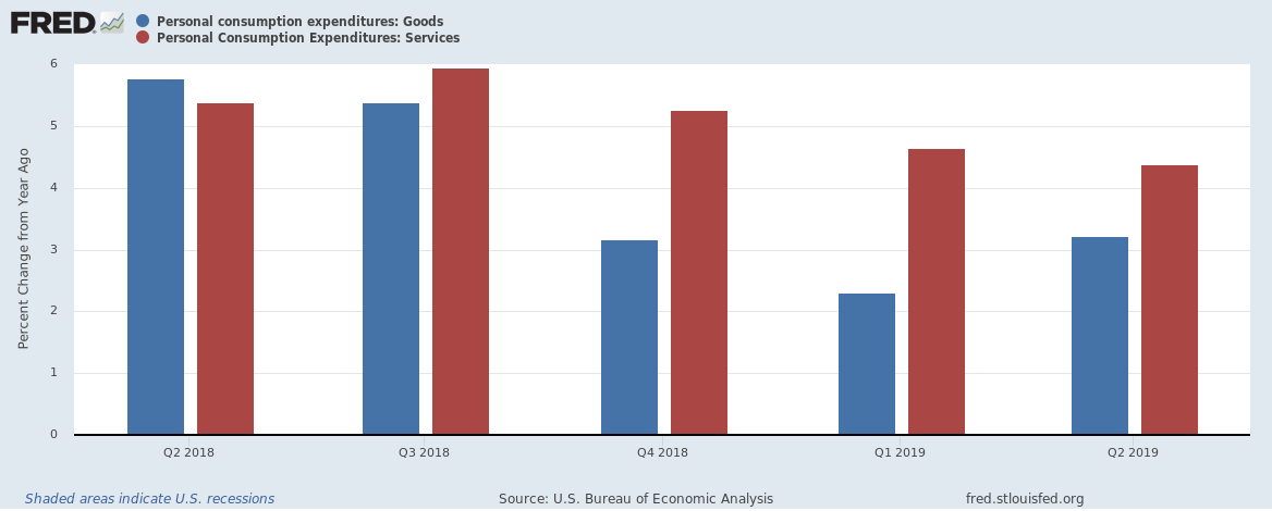 Goods vs Services consumption expenditures US upto Q 2019
