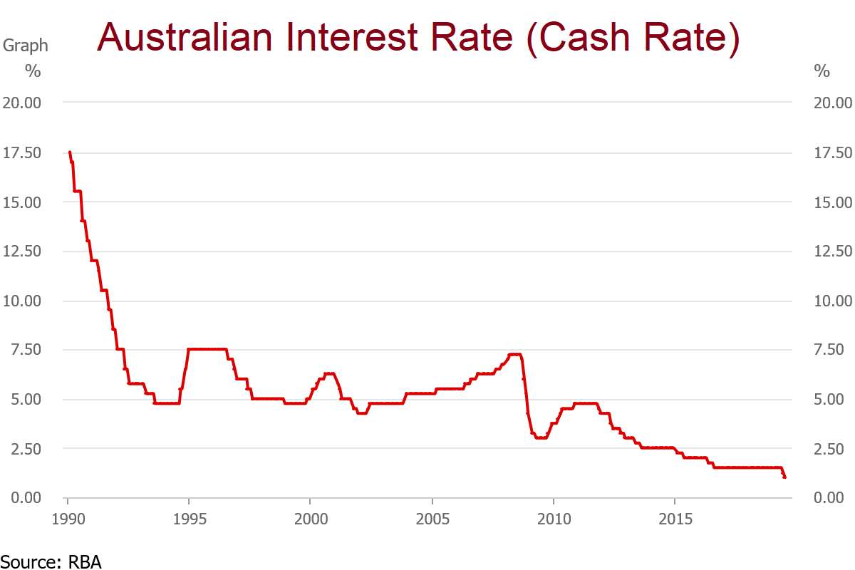RBA Australian Interest Rates Chart