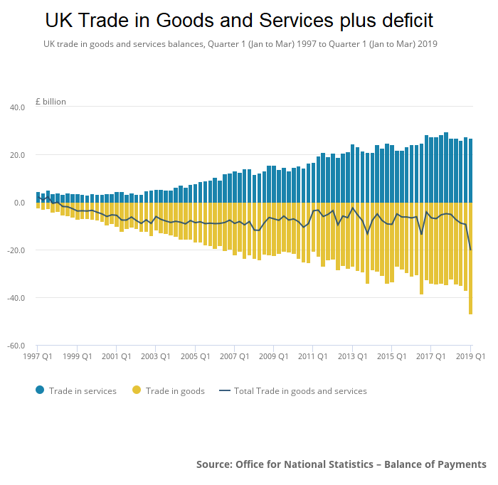 UK trade deficit Q1 2019