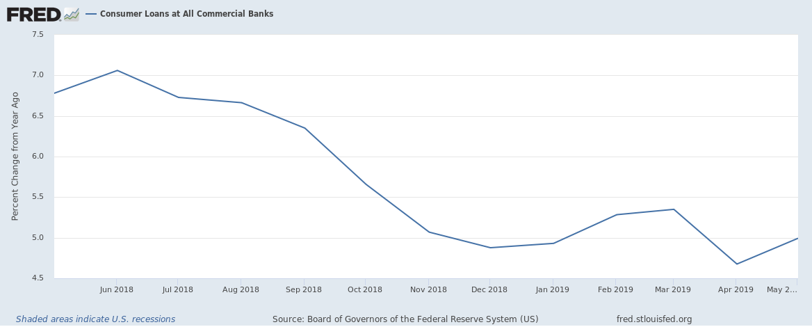 US Consumer Loan Growth Rate until May 2019