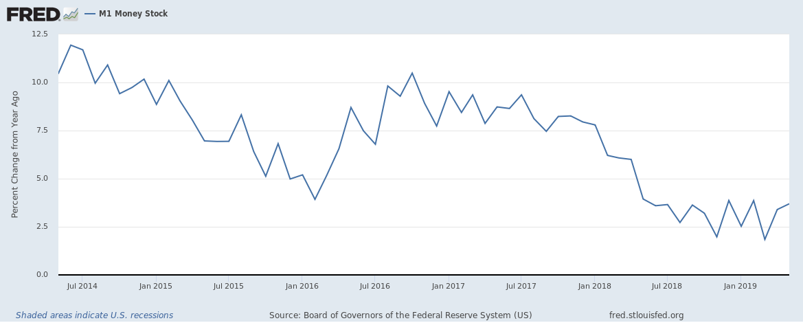 US M1 money supply growth rate up to May 2019 5 year view