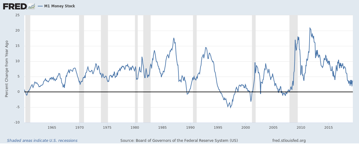 US M1 money supply growth rate up to May 2019