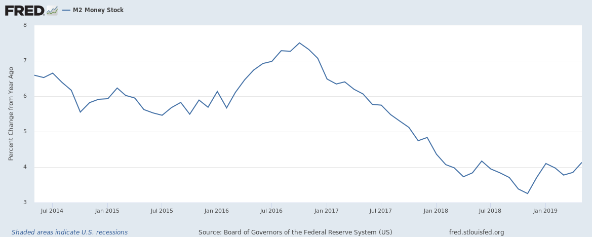 US M2 money supply growth rate up to May 2019 5 year view