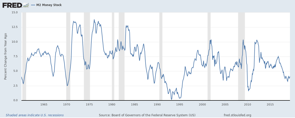 US M2 money supply growth rate up to May 2019