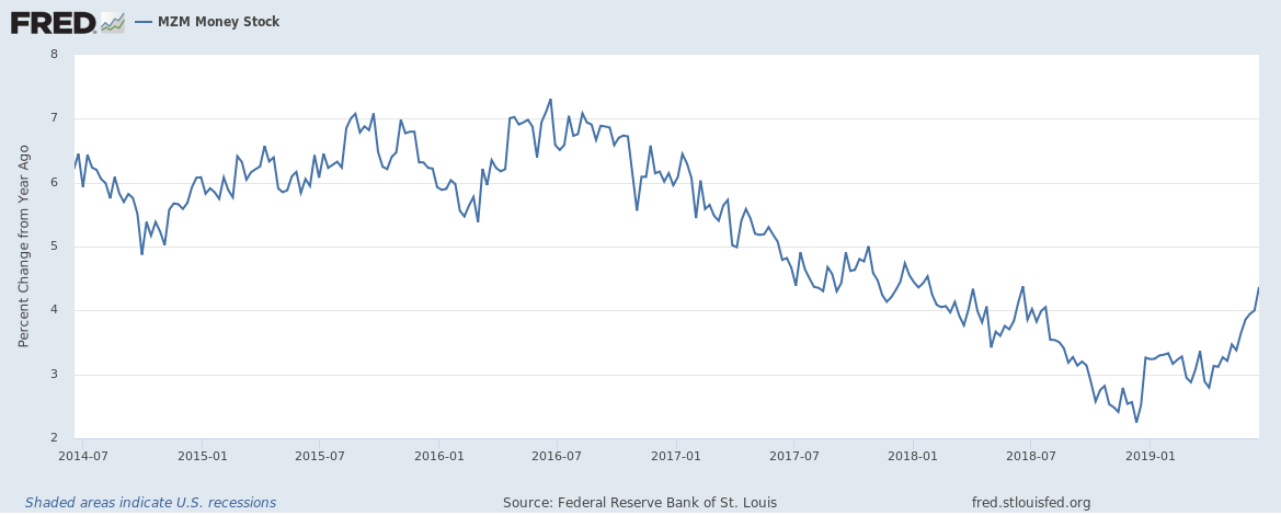 US MZM money supply growth rate up to May 2019 5 year view