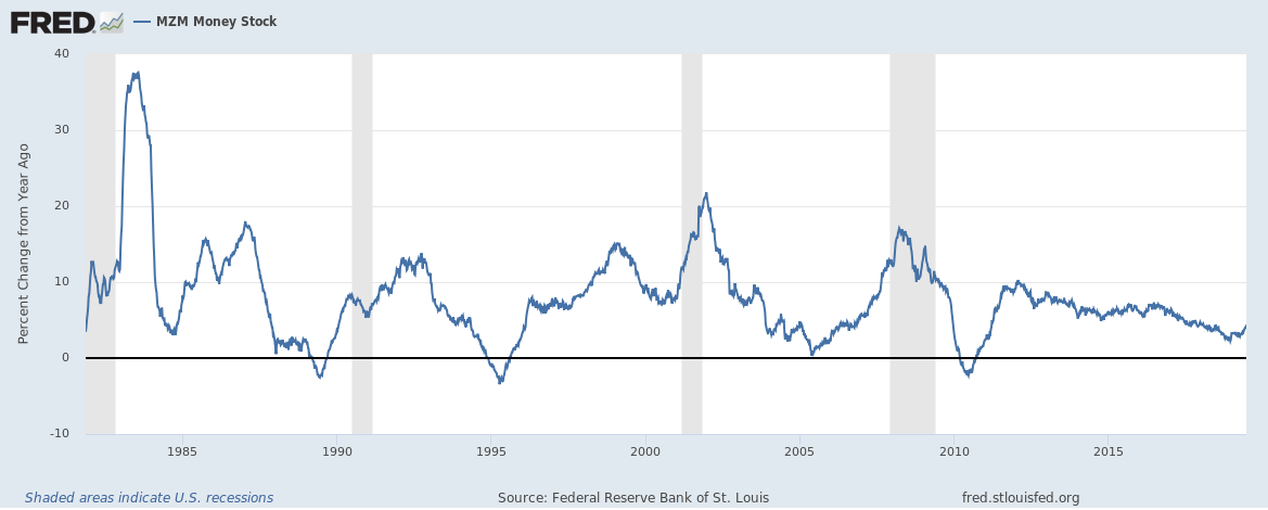 US MZM money supply growth rate up to May 2019