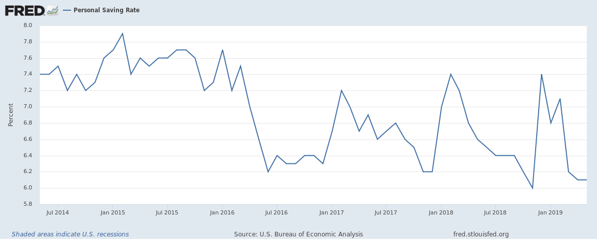 US Personal Saving Rate until May 2019