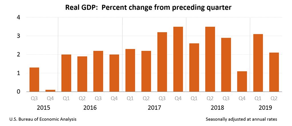 US Q2 2019 GDP