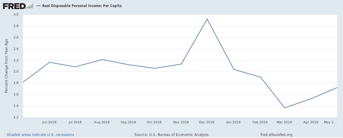 US disposable income per capita until May 2019