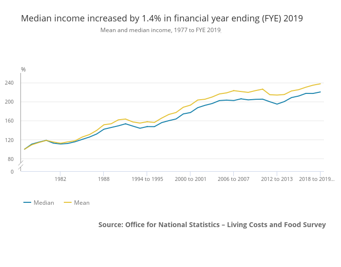 UK household mean and median income 2019