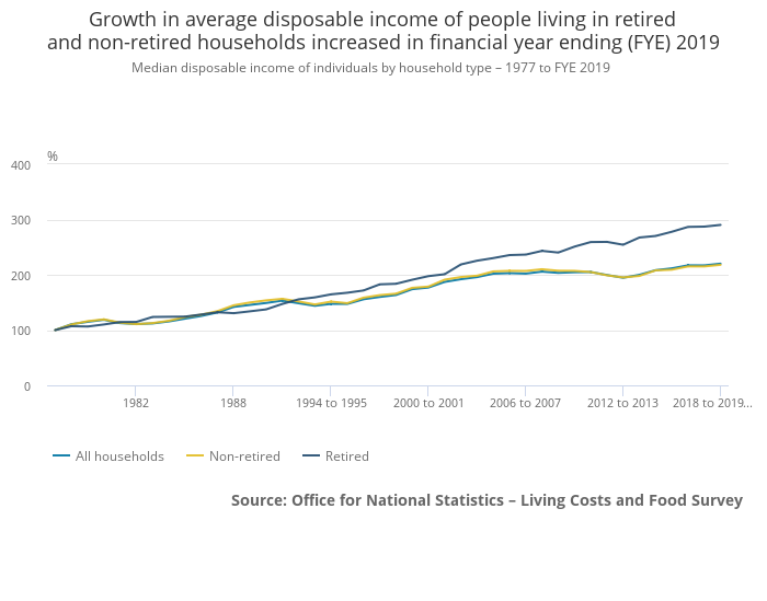 UK household mean and median income retired vs non retired 2019