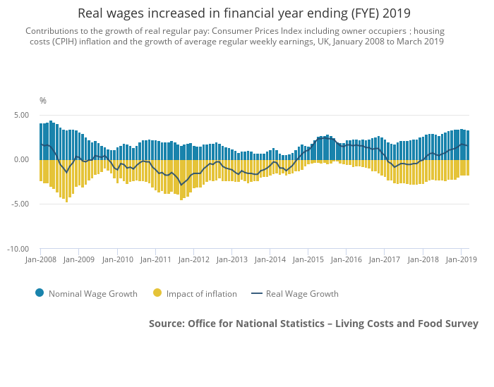 UK real wages at the end of financial year 2019