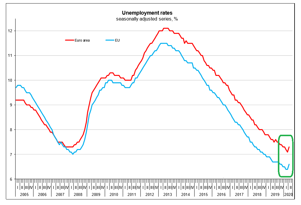 European Union EU unemployment April 2020