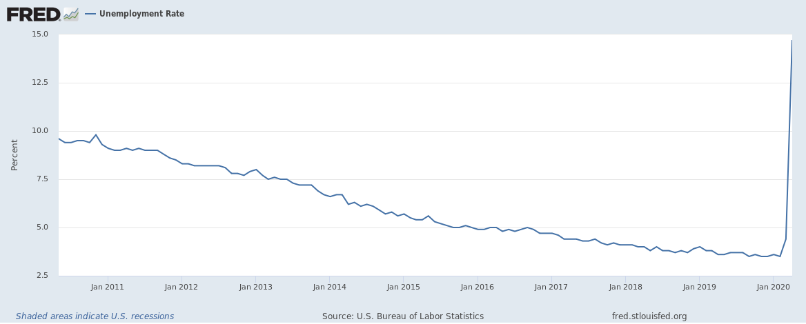 US unemployment April 2020