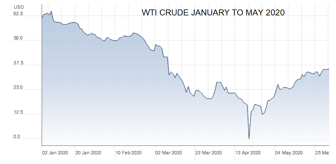 WTI Crude January to May 2020